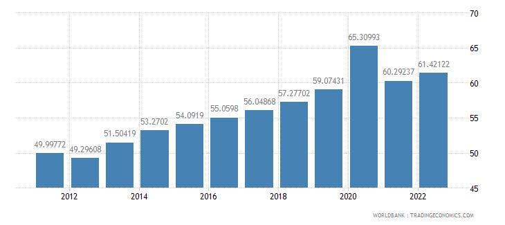 el salvador domestic credit to private sector percent of gdp wb data