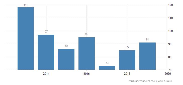 Ease of Doing Business in El Salvador
