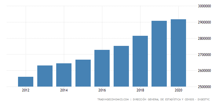 El Salvador Employed Persons