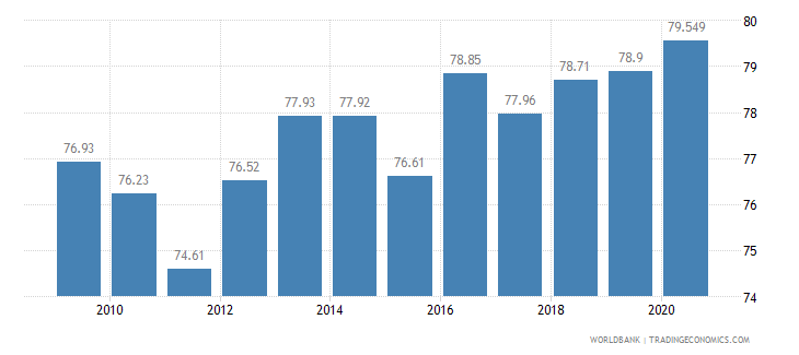 el salvador employees services female percent of female employment wb data
