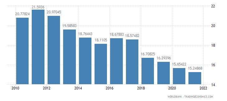 el salvador employment in agriculture percent of total employment wb data