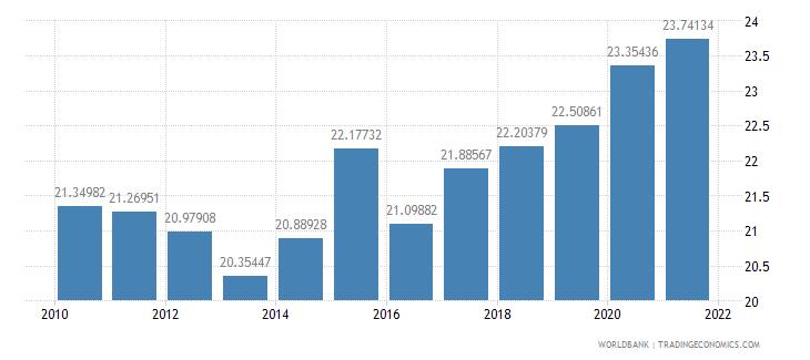 el salvador employment in industry percent of total employment wb data
