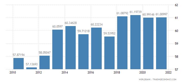 el salvador employment in services percent of total employment wb data