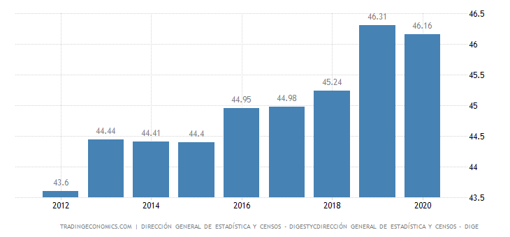 El Salvador Employment Rate