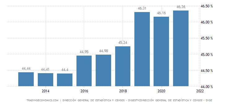 El Salvador Employment Rate