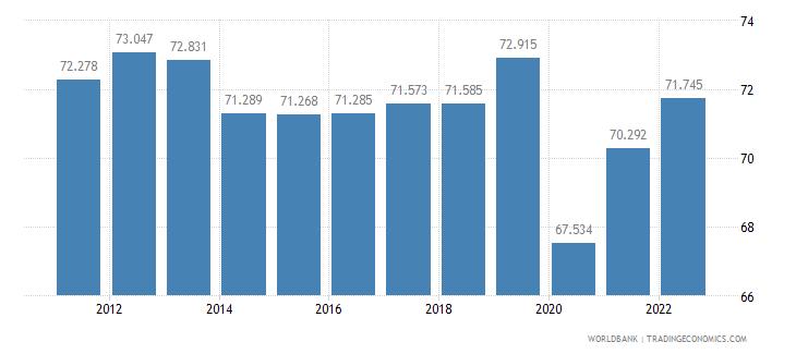 el salvador employment to population ratio 15 plus  male percent wb data