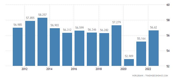 el salvador employment to population ratio 15 plus  total percent wb data