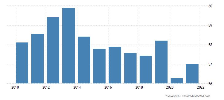 el salvador employment to population ratio 15 total percent national estimate wb data