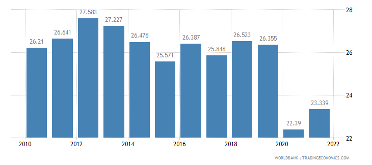 el salvador employment to population ratio ages 15 24 female percent wb data