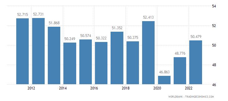 el salvador employment to population ratio ages 15 24 male percent wb data