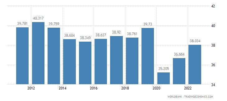 el salvador employment to population ratio ages 15 24 total percent wb data