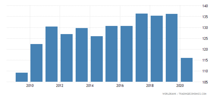 el salvador export volume index 2000  100 wb data