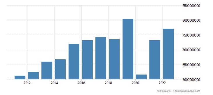 el salvador exports as a capacity to import constant lcu wb data
