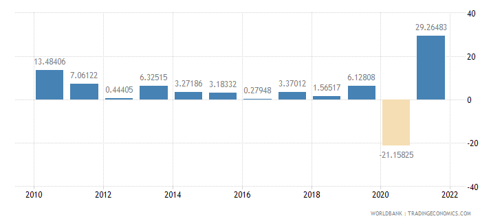 el salvador exports of goods and services annual percent growth wb data