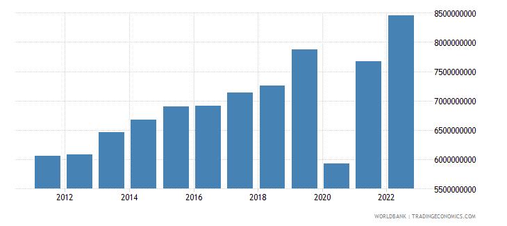 el salvador exports of goods and services constant lcu wb data