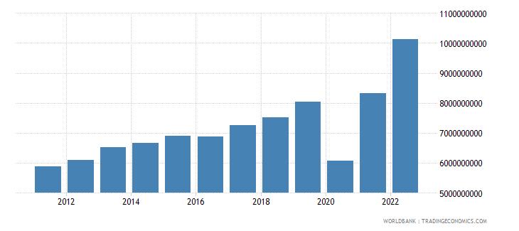 el salvador exports of goods and services current lcu wb data
