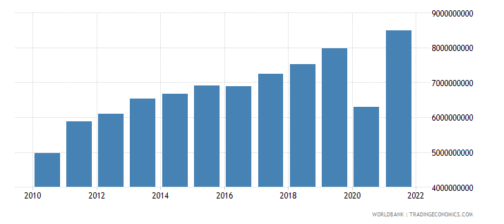 el salvador exports of goods and services us dollar wb data