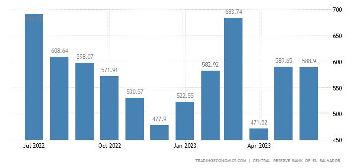 El Salvador Exports