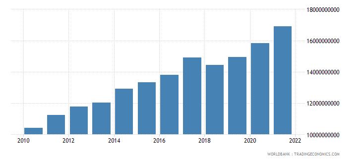 el salvador external debt stocks long term dod us dollar wb data
