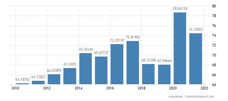 el salvador external debt stocks percent of gni wb data