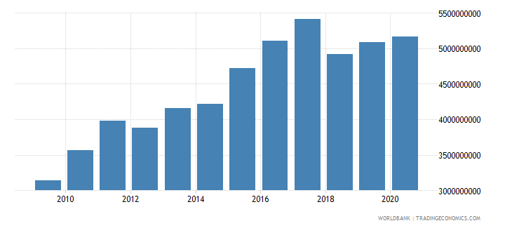 el salvador external debt stocks private nonguaranteed png dod us dollar wb data