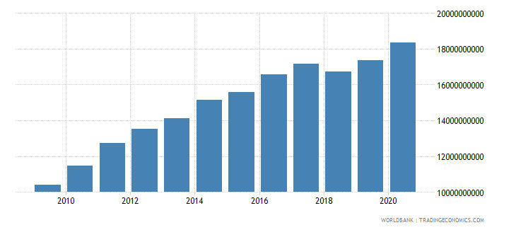 el salvador external debt stocks total dod us dollar wb data