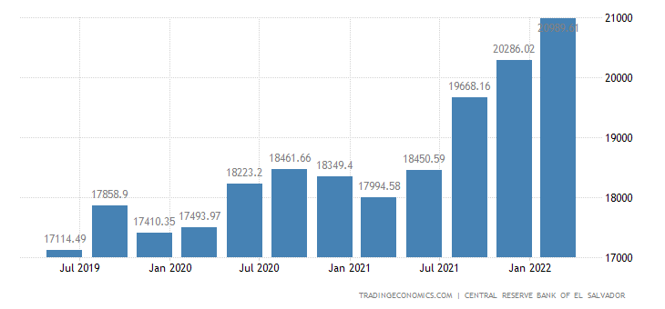 El Salvador Total Gross External Debt