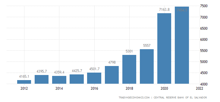 El Salvador Fiscal Expenditure