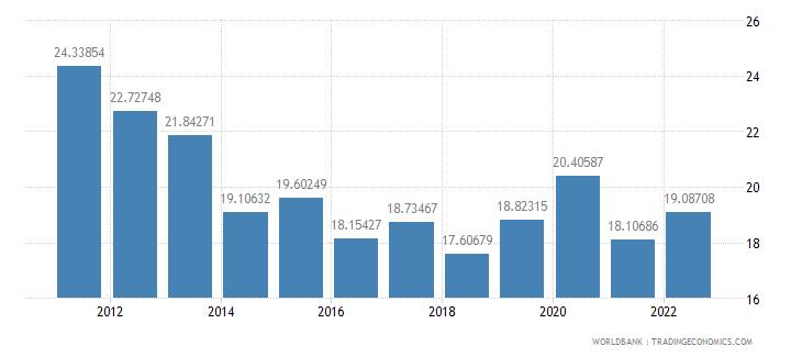 el salvador food exports percent of merchandise exports wb data