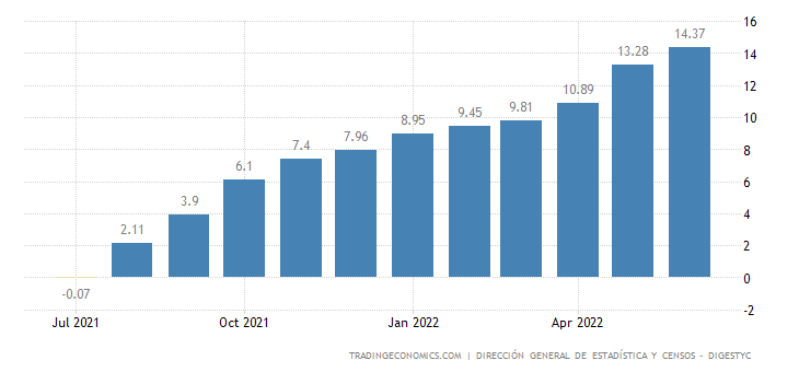 El Salvador Food Inflation