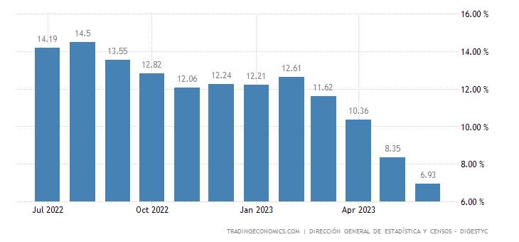 El Salvador Food Inflation