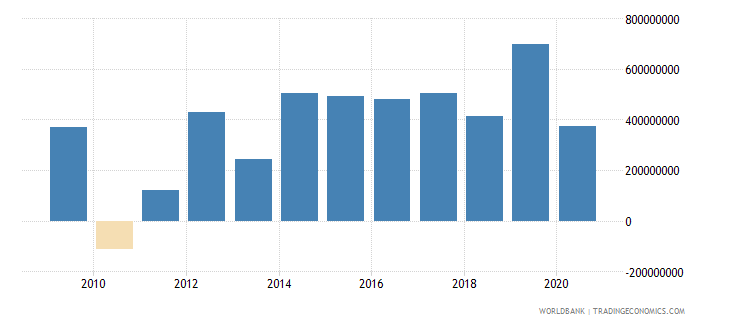 el salvador foreign direct investment net inflows bop us dollar wb data