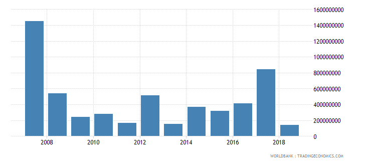 el salvador foreign direct investment net inflows in reporting economy drs us dollar wb data
