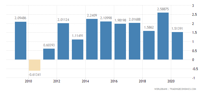 el salvador foreign direct investment net inflows percent of gdp wb data