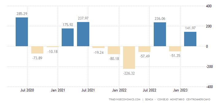 El Salvador Foreign Direct Investment
