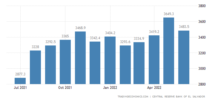 El Salvador Foreign Exchange Reserves