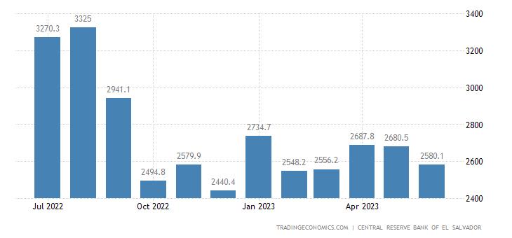 El Salvador Foreign Exchange Reserves