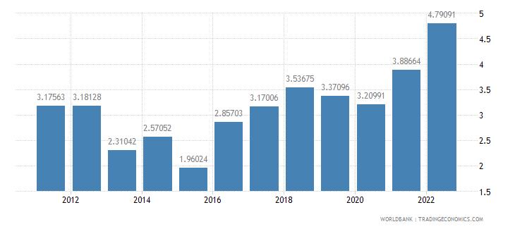 el salvador fuel exports percent of merchandise exports wb data