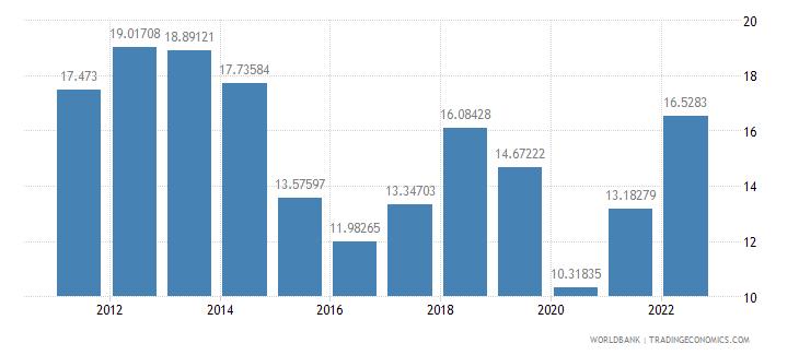 el salvador fuel imports percent of merchandise imports wb data