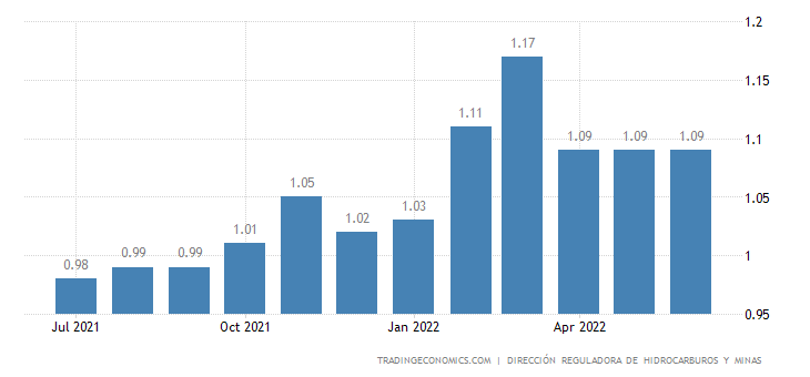 El Salvador Gasoline Prices