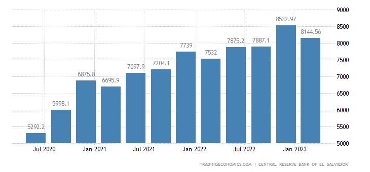 El Salvador GDP Constant Prices