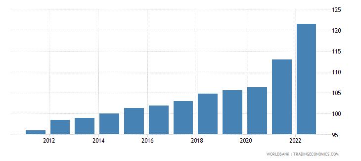 el salvador gdp deflator linked series base year varies by country wb data