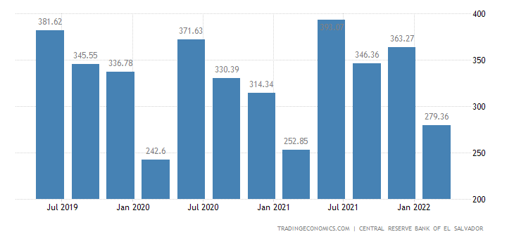 El Salvador GDP From Agriculture