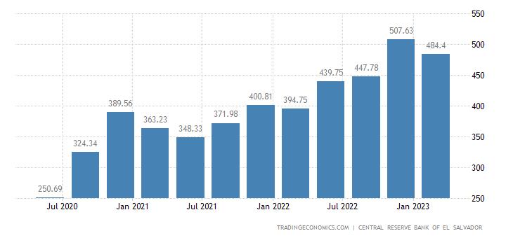 El Salvador GDP From Construction