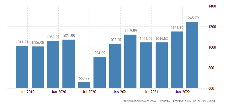El Salvador GDP From Manufacturing