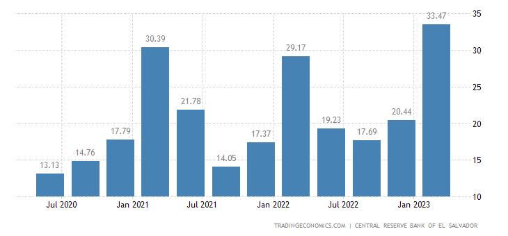 El Salvador GDP From Mining