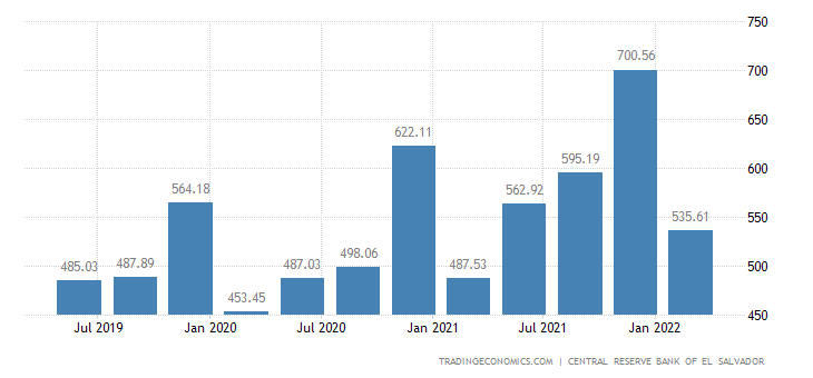 El Salvador GDP From Public Administration