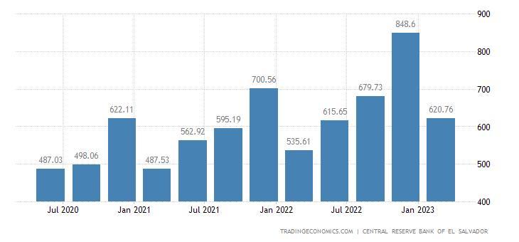 El Salvador GDP From Public Administration