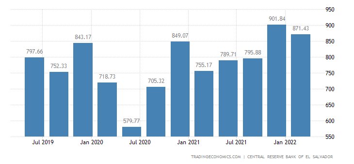 El Salvador GDP From trade, repair of motor vehicles and motorcycles