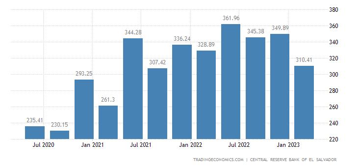 El Salvador GDP From Transport